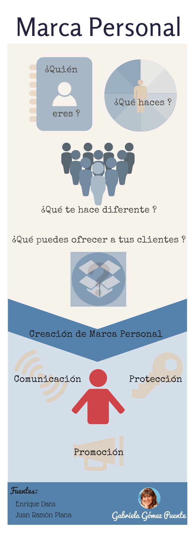 Infografía para qué desarrollar una marca personal